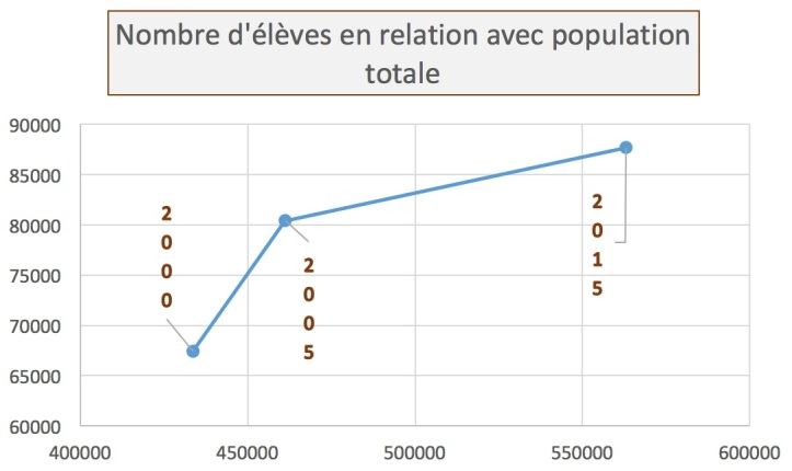 population_vs_eleves