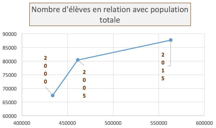 population_vs_eleves