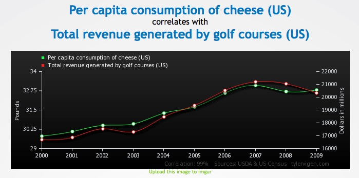 fromage__golf_courses_US