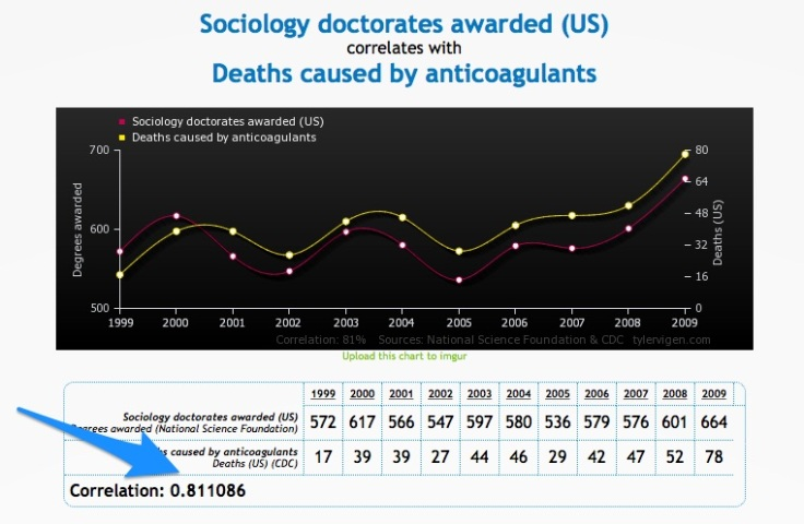 sociologi-vs_anticoagulatns