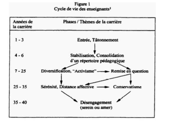 cycle de vie enseignant