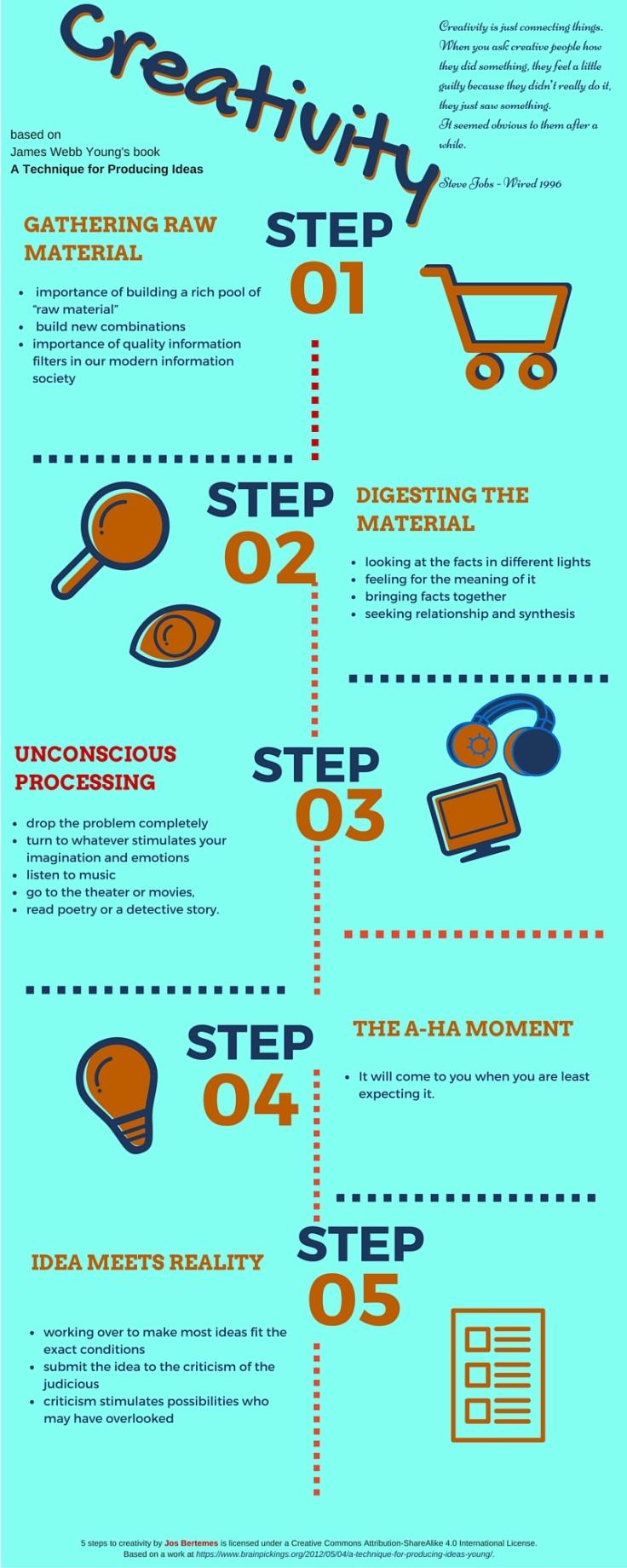 Infographic on Creativity-3