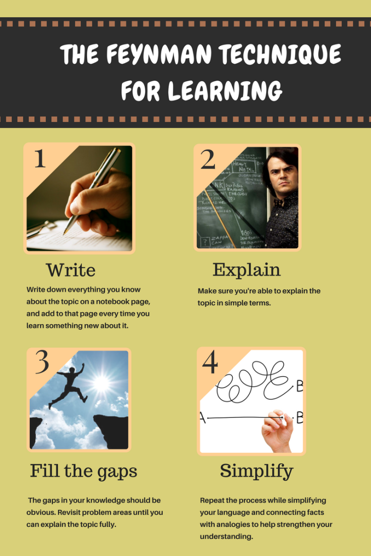 The Feynman Technique for Learning